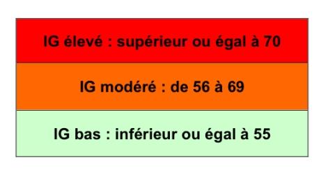 Index-glycémique-valeurs